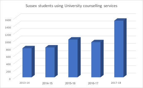 students-using-uni-counselling-services